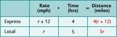 A table with three rows and four columns. The first row is a header row and reads from left to right _____, Rate (mph), Time (hrs), and Distance (miles). Below the blank header cell, we have Express and then Local. Below the Rate header cell, we have r plus 12 and then r. Below the Time header cell, we have 4 and then 5. Below the Distance header cell, we have 4 times the quantity (r plus 12) and then 5r.