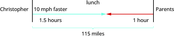 Christopher and Parents are represented by two separate lines. The distance between these two lines is marked 115 miles. Lunch is also located between Christopher and Parents. There is an arrow from Christopher that is marked 10 mph faster and 1.5 hours. There is an arrow from Parents marked 1 hour. These two arrows meet somewhere between Christopher and Parents.