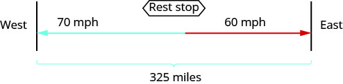 West and East are represented by two separate lines. The distance between these two lines is marked 325 miles. Rest stop is also located between West and East. There is an arrow from Rest stop heading toward West that is marked 70 mph. There is an arrow from Rest stop heading toward East that is marked 60 mph.