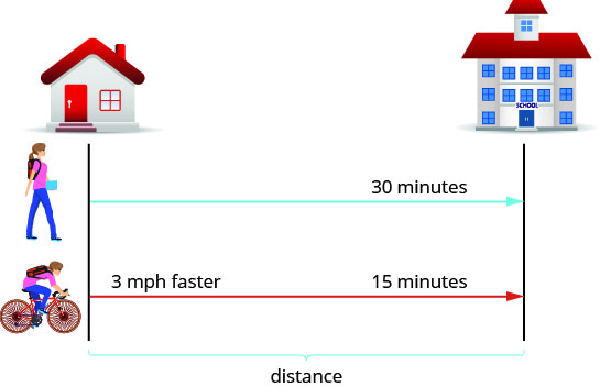 A house and a school are represented by two separate lines. There is a line marked walking from the house to the school that takes 30 minutes. There is a line marked biking from the house to the school that take 15 minutes and is 3 mph faster. The space between the house and school is marked distance.