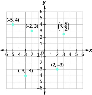 The graph shows the x y-coordinate plane. The x- and y-axes each run from negative 7 to 7. The points (negative 5, 4), (negative 2, 3), (negative 3, negative 4), (3, five halves), and (2, negative 3) are plotted and labeled.