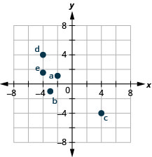 "The graph shows the x y-coordinate plane. The x- and y-axes each run from negative 6 to 6. The point (negative 2, 1) is plotted and labeled ""a"". The point (negative 3, negative 1) is plotted and labeled ""b"". The point (4, negative 4) is plotted and labeled ""c"". The point (negative 4, negative one half) is plotted and labeled ""d""."