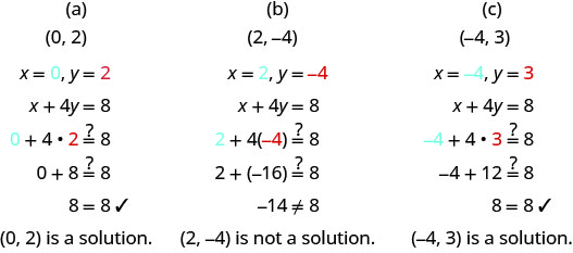"This figure has three columns. At the top of the first column is the ordered pair (0, 2). Below this are the values x equals 0 and y equals 2. Below this is the equation x plus 4y equals 8. Below this is the same equation with 0 and 2 substituted for x and y: 0 plus 4 times 2 might equal 8. Below this is 0 plus 8 might equal 8. Below this is 8 equals 8 with a check mark next to it. Below this is the sentence ""(0, 2) is a solution."" At the top of the second column is the ordered pair (2, negative 4). Below this are the values x equals 2 and y equals negative 4. Below this is the equation x plus 4y equals 8. Below this is the same equation with 2 and negative 4 substituted for x and y: 2 plus 4 times negative 4 might equal 8. Below this is 2 plus negative 16 might equal 8. Below this is negative 14 does not equal 8. Below this is the sentence: ""(2, negative 4) is not a solution."" At the top of the third column is the ordered pair (negative 4, 3). Below this are the values x equals negative 4 and y equals 3. Below this is the equation x plus 4y equals 8. Below this is the same equation with negative 4 and 3 substituted for x and y: negative 4 plus 4 times 3 might equal 8. Below this is negative 4 plus 12 might equal 8. Below this is 8 equals 8 with a check mark next to it. Below this is the sentence: ""(negative 4, 3) is a solution."""