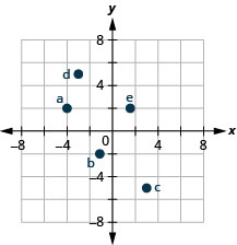 "The graph shows the x y-coordinate plane. The x- and y-axes each run from negative 6 to 6. The point (negative 4, 2) is plotted and labeled ""a"". The point (negative 1, negative 2) is plotted and labeled ""b"". The point (3, negative 5) is plotted and labeled ""c"". The point (negative 3, 5) is plotted and labeled ""d"". The point (5 thirds, 2) is plotted and labeled ""e""."