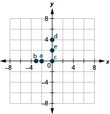 "The graph shows the x y-coordinate plane. The x- and y-axes each run from negative 6 to 6. The point (negative 2, 0) is plotted and labeled ""a"". The point (negative 3, 0) is plotted and labeled ""b"". The point (0, 0) is plotted and labeled ""c"". The point (0, 4) is plotted and labeled ""d"". The point (0, 3) is plotted and labeled ""e""."