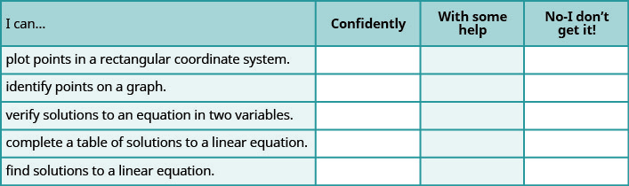 "This is a table that has six rows and four columns. In the first row, which is a header row, the cells read from left to right: ""I can…,"" ""confidently,"" ""with some help,"" and ""no-I don't get it!"" The first column below ""I can…"" reads ""plot points in a rectangular coordinate system,"", ""identify points on a graph,"" ""verify solutions to an equation in two variables,"" ""complete a table of solutions to a linear equation,"" and ""find solutions to a linear equation."" The rest of the cells are blank."