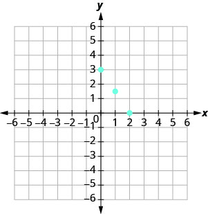 The figure shows four points on the x y-coordinate plane. The x-axis of the plane runs from negative 7 to 7. The y-axis of the plane runs from negative 7 to 7. Dots mark off the four points at (0, 3), (1, three halves), (2, 0), and (4, negative 3). The four points appear to line up along a straight line.