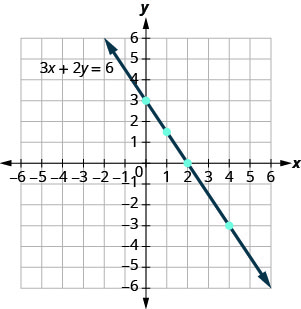 The figure shows a straight line drawn through four points on the x y-coordinate plane. The x-axis of the plane runs from negative 7 to 7. The y-axis of the plane runs from negative 7 to 7. Dots mark off the four points at (0, 3), (1, three halves), (2, 0), and (4, negative 3). A straight line with a negative slope goes through all four points. The line has arrows on both ends pointing to the edge of the figure. The line is labeled with the equation 3x plus 2y equals 6.