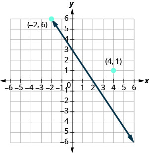 """The figure shows a straight line and two points and on the x y-coordinate plane. The x-axis of the plane runs from negative 7 to 7. The y-axis of the plane runs from negative 7 to 7. Dots mark off the two points and are labeled by the coordinates """"(negative 2, 6)"""" and """"(4, 1)"""". The straight line goes through the point (negative 2, 6) but does not go through the point (4, 1)."""