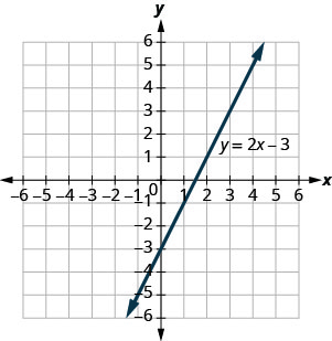 The figure shows a straight line on the x y-coordinate plane. The x-axis of the plane runs from negative 7 to 7. The y-axis of the plane runs from negative 7 to 7. The straight line has a positive slope and goes through the y-axis at the (0, negative 3). The line is labeled with the equation y equals 2x negative 3.