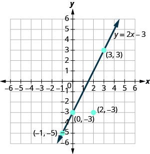 The figure shows a straight line and four points and on the x y-coordinate plane. The x-axis of the plane runs from negative 7 to 7. The y-axis of the plane runs from negative 7 to 7. Dots mark off the two points and are labeled by the coordinates (negative 1, negative 5), (0, negative 3), (2, negative 3), and (3, 3). The straight line, labeled with the equation y equals 2x negative 3 goes through the three points (negative 1, negative 5), (0, negative 3), and (3, 3) but does not go through the point (2, negative 3).