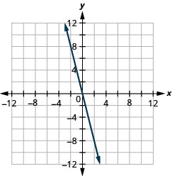 The figure shows a straight line drawn on the x y-coordinate plane. The x-axis of the plane runs from negative 12 to 12. The y-axis of the plane runs from negative 12 to 12. The straight line goes through the points (negative 2, 8), (0, 0), and (2, negative 8). The line has arrows on both ends pointing to the outside of the figure.