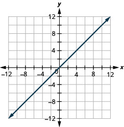 The figure shows a straight line drawn on the x y-coordinate plane. The x-axis of the plane runs from negative 12 to 12. The y-axis of the plane runs from negative 12 to 12. The straight line goes through the points (negative 8, negative 8), (negative 6, negative 6), (negative 4, negative 4), (negative 2, negative 2), (0, 0), (2, 2), (4, 4), (6, 6), and (8, 8). The line has arrows on both ends pointing to the outside of the figure.