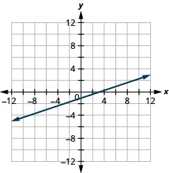 The figure shows a straight line drawn on the x y-coordinate plane. The x-axis of the plane runs from negative 12 to 12. The y-axis of the plane runs from negative 12 to 12. The straight line goes through the points (negative 9, negative 4), (negative 6, negative 3), (negative 3, negative 2), (0, negative 1), (3, 0), (6, 1), and (9, 2). The line has arrows on both ends pointing to the outside of the figure.