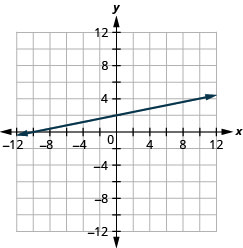 The figure shows a straight line drawn on the x y-coordinate plane. The x-axis of the plane runs from negative 12 to 12. The y-axis of the plane runs from negative 12 to 12. The straight line goes through the points (negative 12, negative 1), (negative 8, 0), (negative 4, 1), (0, 2), (4, 3), (8, 4), and (12, 5). The line has arrows on both ends pointing to the outside of the figure.