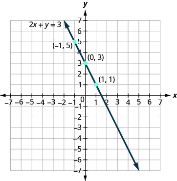 The figure shows a straight line drawn through three points on the x y-coordinate plane. The x-axis of the plane runs from negative 7 to 7. The y-axis of the plane runs from negative 7 to 7. Dots mark off the three points which are labeled by their ordered pairs (negative 1, 5), (0, 3), and (1, 1). A straight line goes through all three points. The line has arrows on both ends pointing to the outside of the figure. The line is labeled with the equation 2x plus y equals 3.