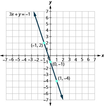 The figure shows a straight line drawn through three points on the x y-coordinate plane. The x-axis of the plane runs from negative 7 to 7. The y-axis of the plane runs from negative 7 to 7. Dots mark off the three points which are labeled by their ordered pairs (negative 1, 2), (0, negative 1), and (1, negative 4). A straight line goes through all three points. The line has arrows on both ends pointing to the outside of the figure. The line is labeled with the equation 3x plus y equals negative 1.