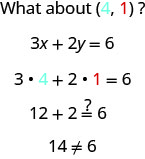 """The figure shows a series of equations to check if the ordered pair (4, 1) is a solution to the equation 3x plus 2y equals 6. The first line states """"What about (4, 1)?"""". The 4 is colored blue and the 1 is colored red. The second line states the two- variable equation 3x plus 2y equals 6. The third line shows the ordered pair substituted into the two- variable equation resulting in 3(4) plus 2(1) equals 6 where the 4 is colored blue to show it is the first component in the ordered pair and the 1 is red to show it is the second component in the ordered pair. The fourth line is the simplified equation 12 plus 2 equals 6. A question mark is placed above the equals sign to indicate that it is not known if the equation is true or false. The fifth line is the further simplified statement 14 not equal to 6. A """"not equals"""" sign is written between the two numbers and looks like an equals sign with a forward slash through it."""