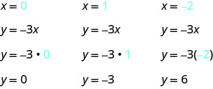 The figure shows three sets of equations used to determine ordered pairs from the equation y equals negative 3x. The first set has the equations: x equals 0 (where the 0 is blue), y equals negative 3x, y equals negative 3(0) (where the 0 is blue), y equals 0. The second set has the equations: x equals 1 (where the 1 is blue), y equals negative 3x, y equals negative 3(1) (where the 1 is blue), y equals negative 3. The third set has the equations: x equals negative 2 (where the negative 2 is blue), y equals negative 3x, y equals negative 3(negative 2) (where the negative 2 is blue), y equals 6.