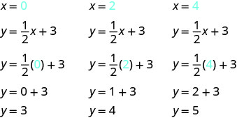 The figure shows three sets of equations used to determine ordered pairs from the equation y equals (one half)x plus 3. The first set has the equations: x equals 0 (where the 0 is blue), y equals (one half)x plus 3, y equals (one half)(0) plus 3 (where the 0 is blue), y equals 0 plus 3, y equals 3. The second set has the equations: x equals 2 (where the 2 is blue), y equals (one half)x plus 3, y equals (one half)(2) plus 3 (where the 2 is blue), y equals 1 plus 3, y equals 4. The third set has the equations: x equals 4 (where the 4 is blue), y equals (one half)x plus 3, y equals (one half)(4) plus 3 (where the 4 is blue), y equals 2 plus 3, y equals 5.