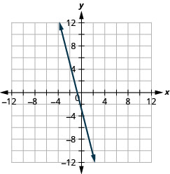 The figure shows a straight line drawn on the x y-coordinate plane. The x-axis of the plane runs from negative 12 to 12. The y-axis of the plane runs from negative 12 to 12. The straight line goes through the points (negative 3, 9), (negative 2, 5), (negative 1, 1), (0, negative 3), (1, negative 7), and (2, negative 10). The line has arrows on both ends pointing to the outside of the figure.