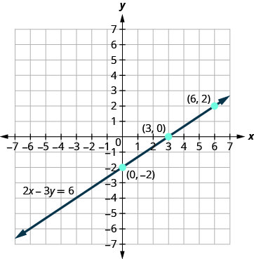The figure shows a straight line drawn through three points on the x y-coordinate plane. The x-axis of the plane runs from negative 7 to 7. The y-axis of the plane runs from negative 7 to 7. Dots mark off the three points which are labeled by their ordered pairs (0, negative 2), (3, 0), and (6, 2). A straight line goes through all three points. The line has arrows on both ends pointing to the outside of the figure. The line is labeled with the equation 2x minus 3y equals 6.