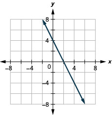 The figure shows a straight line drawn on the x y-coordinate plane. The x-axis of the plane runs from negative 7 to 7. The y-axis of the plane runs from negative 7 to 7. The straight line goes through the points (negative 1, 6), (0, 4), (1, 2), (2, 0), (3, negative 2), and (4, negative 4). The line has arrows on both ends pointing to the outside of the figure.