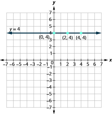 The figure shows a straight horizontal line drawn through three points on the x y-coordinate plane. The x-axis of the plane runs from negative 7 to 7. The y-axis of the plane runs from negative 7 to 7. Dots mark off the three points which are labeled by their ordered pairs (0, 4), (2, 4), and (4, 4). A straight horizontal line goes through all three points. The line has arrows on both ends pointing to the outside of the figure. The line is labeled with the equation y equals 4.