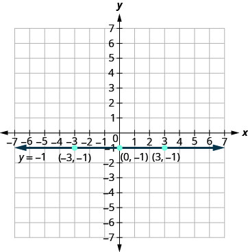 The figure shows a straight horizontal line drawn through three points on the x y-coordinate plane. The x-axis of the plane runs from negative 7 to 7. The y-axis of the plane runs from negative 7 to 7. Dots mark off the three points which are labeled by their ordered pairs (negative 3, negative 1), (0, negative 1), and (3, negative 1). A straight horizontal line goes through all three points. The line has arrows on both ends pointing to the outside of the figure. The line is labeled with the equation y equals negative 1.