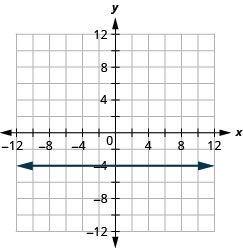 The figure shows a straight horizontal line drawn on the x y-coordinate plane. The x-axis of the plane runs from negative 12 to 12. The y-axis of the plane runs from negative 12 to 12. The straight line goes through the points (negative 4, negative 4), (0, negative 4), (4, negative 4), and all other points with second coordinate negative 4. The line has arrows on both ends pointing to the outside of the figure.