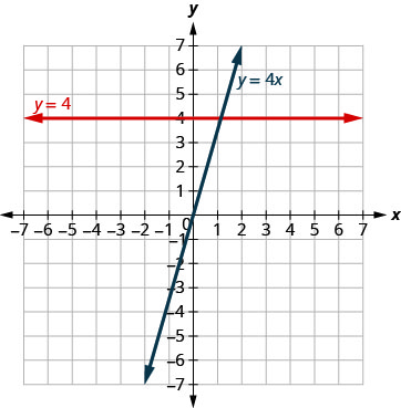 The figure shows a two straight lines drawn on the same x y-coordinate plane. The x-axis of the plane runs from negative 7 to 7. The y-axis of the plane runs from negative 7 to 7. One line is a straight horizontal line labeled with the equation y equals 4. The other line is a slanted line labeled with the equation y equals 4x.