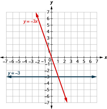The figure shows a two straight lines drawn on the same x y-coordinate plane. The x-axis of the plane runs from negative 7 to 7. The y-axis of the plane runs from negative 7 to 7. One line is a straight horizontal line labeled with the equation y equals negative 3. The other line is a slanted line labeled with the equation y equals negative 3x.