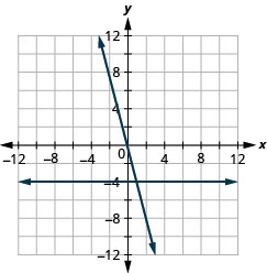 The figure shows a two straight lines drawn on the same x y-coordinate plane. The x-axis of the plane runs from negative 12 to 12. The y-axis of the plane runs from negative 12 to 12. One line is a straight horizontal line going through the points (negative 4, negative 4), (0, negative 4), (4, negative 4), and all other points with second coordinate negative 4. The other line is a slanted line going through the points (negative 2, 8), (negative 1, 4), (0, 0), (1, negative 4), and (2, negative 8).