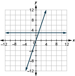 The figure shows a two straight lines drawn on the same x y-coordinate plane. The x-axis of the plane runs from negative 12 to 12. The y-axis of the plane runs from negative 12 to 12. One line is a straight horizontal line going through the points (negative 4, 3) (0, 3), (4, 3), and all other points with second coordinate 3. The other line is a slanted line going through the points (negative 2, negative 6), (negative 1, negative 3), (0, 0), (1, 3), and (2, 6).