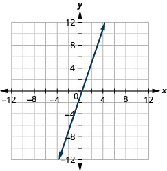 The figure shows a straight line drawn on the x y-coordinate plane. The x-axis of the plane runs from negative 12 to 12. The y-axis of the plane runs from negative 12 to 12. The straight line goes through the points (negative 3, negative 10), (negative 2, negative 7), (negative 1, negative 4), (0, negative 1), (1, 2), (2, 5), and (3, 8).