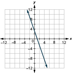 The figure shows a straight line drawn on the x y-coordinate plane. The x-axis of the plane runs from negative 12 to 12. The y-axis of the plane runs from negative 12 to 12. The straight line goes through the points (negative 4, 10), (negative 3, 8), (negative 2, 6), (negative 1, 4), (0, 2), (1, 0), (2, negative 2), (3, negative 4), (4, negative 6), and (5, negative 8).