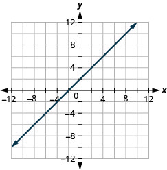 The figure shows a straight line drawn on the x y-coordinate plane. The x-axis of the plane runs from negative 12 to 12. The y-axis of the plane runs from negative 12 to 12. The straight line goes through the points (negative 10, negative 8), (negative 9, negative 7), (negative 8, negative 6), (negative 7, negative 5), (negative 6, negative 4), (negative 5, negative 3), (negative 4, negative 2), (negative 3, negative 1), (negative 2, 0), (negative 1, 1), (0, 2), (1, 3), (2, 4), (3, 5), (4, 6), (5, 7), (6, 8), (7, 9), and (8, 10).