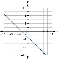 The figure shows a straight line drawn on the x y-coordinate plane. The x-axis of the plane runs from negative 12 to 12. The y-axis of the plane runs from negative 12 to 12. The straight line goes through the points (negative 10, 7), (negative 9, 6), (negative 8, 5), (negative 7, 4), (negative 6, 3), (negative 5, 2), (negative 4, 1), (negative 3, 0), (negative 2, negative 1), (negative 1, negative 2), (0, negative 3), (1, negative 4), (2, negative 5), (3, negative 6), (4, negative 7), (5, negative 8), (6, negative 9), and (7, negative 10).