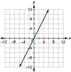 The figure shows a straight line drawn on the x y-coordinate plane. The x-axis of the plane runs from negative 12 to 12. The y-axis of the plane runs from negative 12 to 12. The straight line goes through the points (negative 5, negative 10), (negative 4, negative 8), (negative 3, negative 6), (negative 2, negative 4), (negative 1, negative 2), (0, 0), (1, 2), (2, 4), (3, 6), (4, 8), and (5, 10).