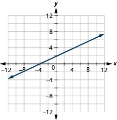 The figure shows a straight line drawn on the x y-coordinate plane. The x-axis of the plane runs from negative 12 to 12. The y-axis of the plane runs from negative 12 to 12. The straight line goes through the points (negative 12, negative 4), (negative 10, negative 3), (negative 8, negative 2), (negative 6, negative 1), (negative 4, 0), (negative 2, 1), (0, 2), (2, 3), (4, 4), (6, 5), (8, 6), and (10, 7).