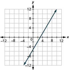 The figure shows a straight line drawn on the x y-coordinate plane. The x-axis of the plane runs from negative 12 to 12. The y-axis of the plane runs from negative 12 to 12. The straight line goes through the points (negative 3, negative 9), (0, negative 5), (3, negative 1), (6, 3), and (9, 7).