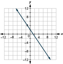 The figure shows a straight line drawn on the x y-coordinate plane. The x-axis of the plane runs from negative 12 to 12. The y-axis of the plane runs from negative 12 to 12. The straight line goes through the points (negative 6, 11), (negative 4, 8), (negative 2, 5), (0, 2), (2, negative 1), (4, negative 4), (6, negative 7), and (8, negative 10).