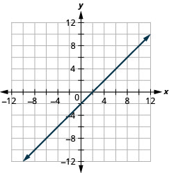 The figure shows a straight line drawn on the x y-coordinate plane. The x-axis of the plane runs from negative 12 to 12. The y-axis of the plane runs from negative 12 to 12. The straight line goes through the points (negative 8, negative 10), (negative 7, negative 9), (negative 6, negative 8), (negative 5, negative 7), (negative 4, negative 6), (negative 3, negative 5), (negative 2, negative 4), (negative 1, negative 3), (0, negative 2), (1, negative 1), (2, 0), (3, 1), (4, 2), (5, 3), (6, 4), (7, 5), (8, 6), (9, 7), and (10, 8).