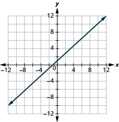 The figure shows a straight line drawn on the x y-coordinate plane. The x-axis of the plane runs from negative 12 to 12. The y-axis of the plane runs from negative 12 to 12. The straight line goes through the points (negative 9, negative 8), (negative 8, negative 7), (negative 7, negative 6), (negative 6, negative 5), (negative 5, negative 4), (negative 4, negative 3), (negative 3, negative 2), (negative 2, negative 1), (negative 1, 0), (0, 1), (1, 2), (2, 3), (3, 4), (4, 5), (5, 6), (6, 7), (7, 8), (8, 9), and (9, 10).
