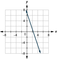 The figure shows a straight line drawn on the x y-coordinate plane. The x-axis of the plane runs from negative 7 to -7. The equation 3 x plus y equals 7 is graphed.