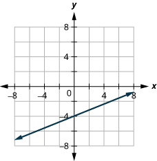 The figure shows a straight line drawn on the x y-coordinate plane. The x-axis of the plane runs from negative 7 to 7. The y-axis of the plane runs from negative 7 to 7. The straight line goes through the points (negative 5, negative 2), (0, negative 4), and (5, negative 6).