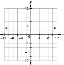 The figure shows a straight horizontal line drawn on the x y-coordinate plane. The x-axis of the plane runs from negative 12 to 12. The y-axis of the plane runs from negative 12 to 12. The horizontal line goes through the points (0, 3), (1, 3), (2, 3) and all points with second coordinate 3.