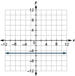 The figure shows a straight horizontal line drawn on the x y-coordinate plane. The x-axis of the plane runs from negative 12 to 12. The y-axis of the plane runs from negative 12 to 12. The horizontal line goes through the points (0, negative 5), (1, negative 5), (2, negative 5) and all points with second coordinate negative 5.