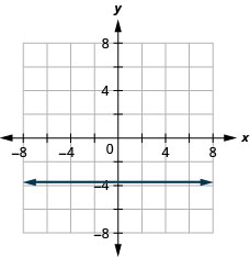 The figure shows a straight horizontal line drawn on the x y-coordinate plane. The x-axis of the plane runs from negative 7 to 7. The y-axis of the plane runs from negative 7 to 7. The horizontal line goes through the points (0, negative 15/4), (1, negative 15/4), (2, negative 15/4) and all points with second coordinate negative 15/4.