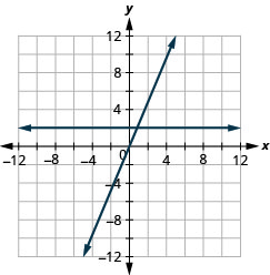 The figure shows a two straight lines drawn on the same x y-coordinate plane. The x-axis of the plane runs from negative 12 to 12. The y-axis of the plane runs from negative 12 to 12. One line is a straight horizontal line going through the points (negative 4, 2) (0, 2), (4, 2), and all other points with second coordinate 2. The other line is a slanted line going through the points (negative 5, negative 10), (negative 4, negative 8), (negative 3, negative 6), (negative 2, negative 4), (negative 1, negative 2), (0, 0), (1, 2), (2, 4), (3, 6), (4, 8), and (5, 10).